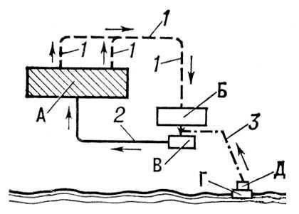 Оборотная схема водоснабжения