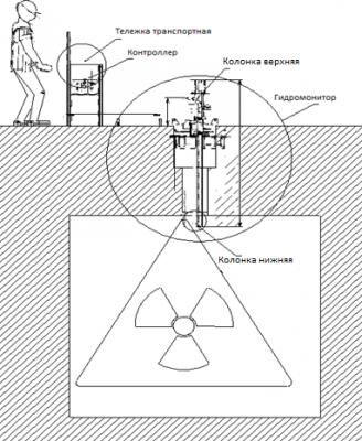 использование гидромонитора на объектах атомной энергетики