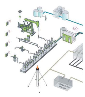 Системы управления в Digital Oil Field