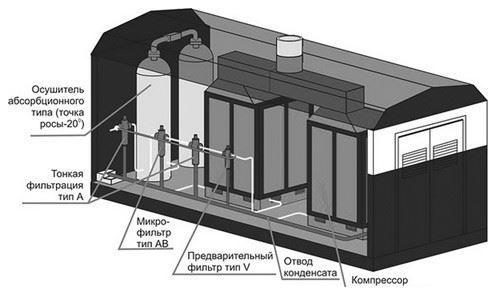 Схематический вид модульной компрессорной станции