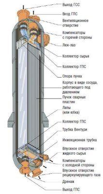 Строение теплообменника Пакинокс