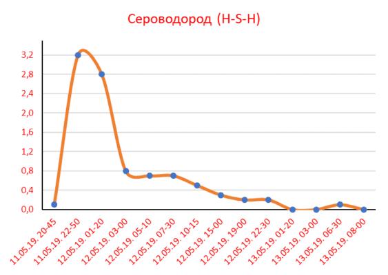 Сероводород - График